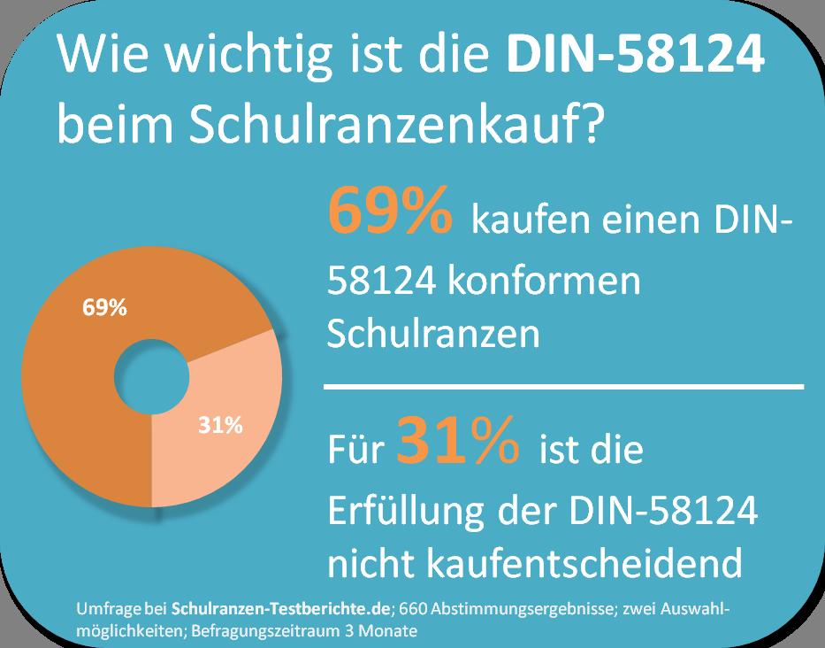 schulranzen-din58124 umfrage infografik